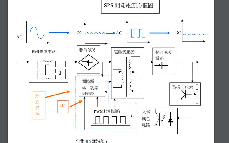开关电源变压器的设计资料详细说明