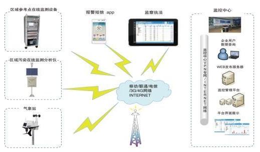 PID传感器在工业上可以如何应用
