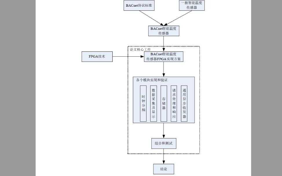 使用FPGA实现BACnet智能温度传感器的详细资料说明