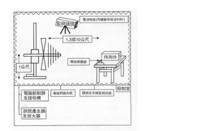如何测试电磁兼容性详细方法说明