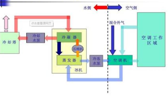 HVAC控制系统的培训教材资料说明
