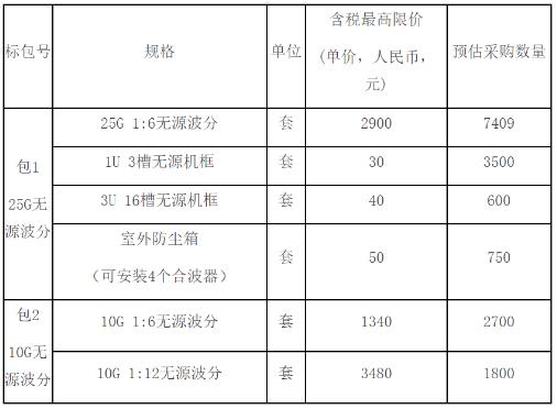 北京移动正式公布了2020年无源波分采购项目中标候选人结果