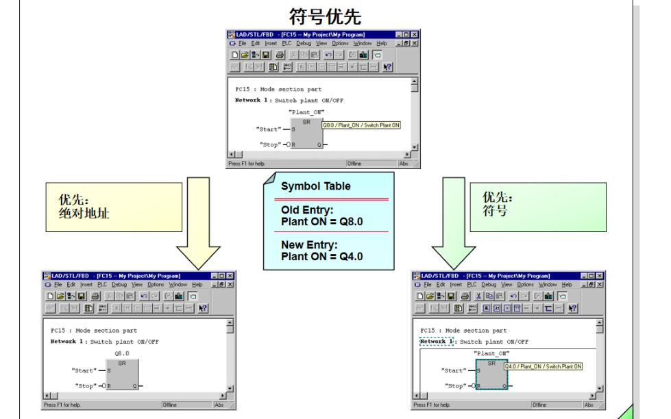 西門子PLC教程之符號的詳細資料說明