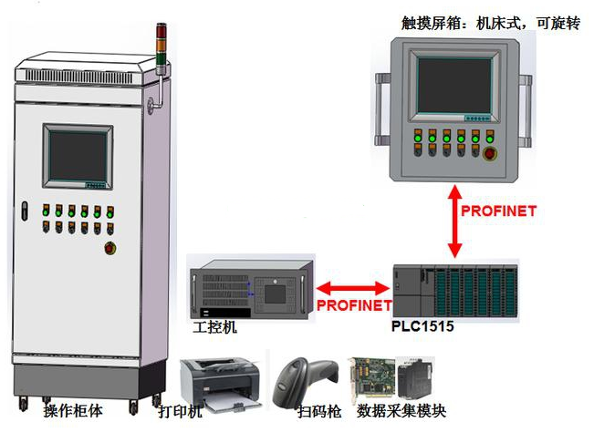 西门子PLC模拟量线性变换子程序的编写