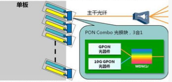 新基建正在驱动着网络从GPON向10G PON升级换代