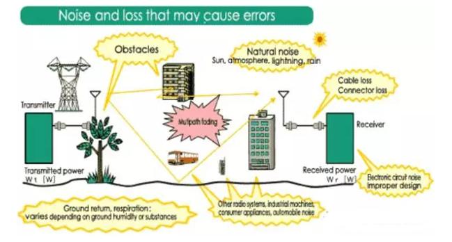 為什么數字調制優于模擬調制?常見的數字調制實現
