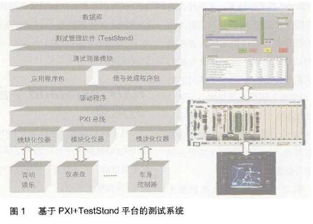基于PXI总线和TestStand软件的测试平台...