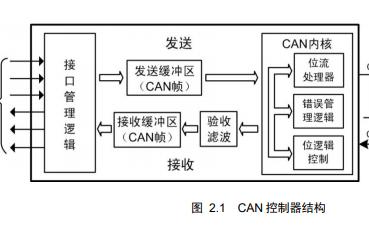 CANopen的入门教程详细资料说明