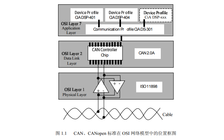 CANopen协议的中文版简介