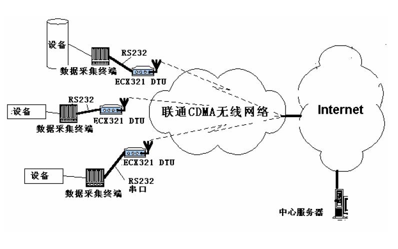 华为DTU无线终端设备的使用手册详细资料说明