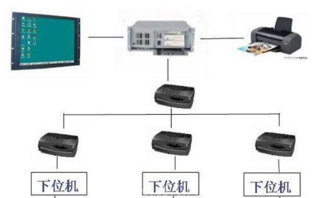 PC机和上位机有什么联系