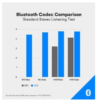 我們為什麼要關注藍(lan)牙LE Audio標準?
