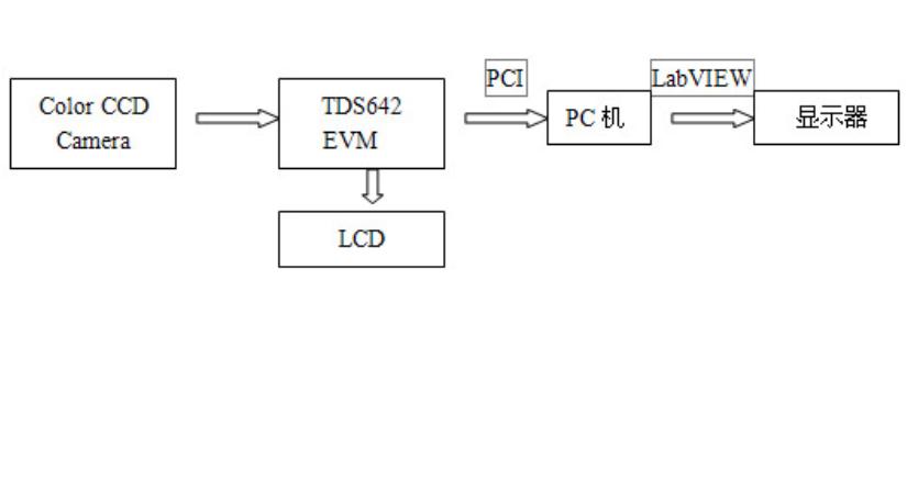 使用LabVIEW应用在实时图像采集及处理系统的详细资料说明