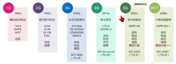 赛迪智库正式发布了6G概念及愿景白皮书
