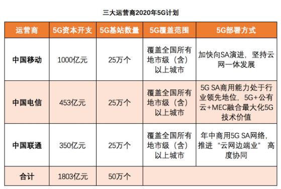 三大运营商正式公布了2020年5G投资计划