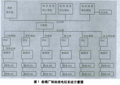采用PLC挂接现场总线和以太网实现卷烟厂制丝线电...