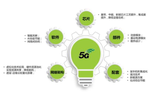 5G节能技术实现基站的节能降耗