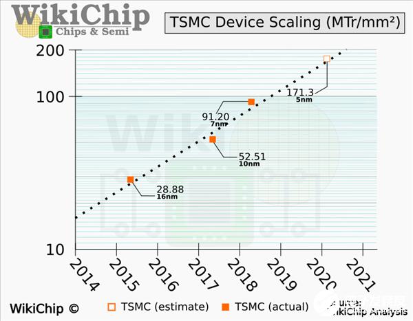 AMD Zen4架構用(yong)上台積電5nm工藝 下下代CPU性能要起飛