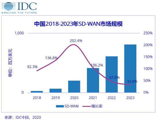 SD-WAN正在成為SDN技術快速成熟的市場