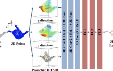 关于VR手势识别的两类算法模型分析