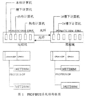 PROFIBUS - DP總線通信原理、組成及實現高爐自動化控制設計
