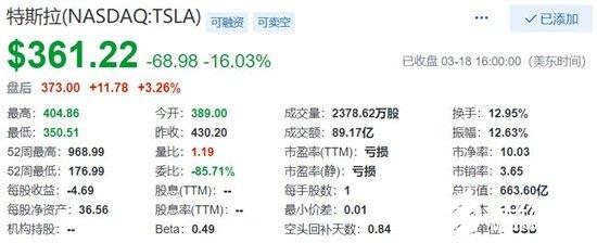 特斯拉股价大跌 市值缩水至约660亿美元