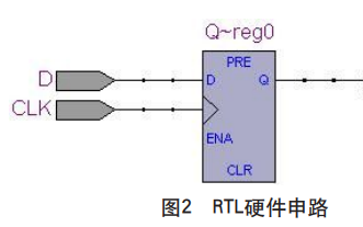 实现Verilog HDL模块化程序设计的详细资料说明