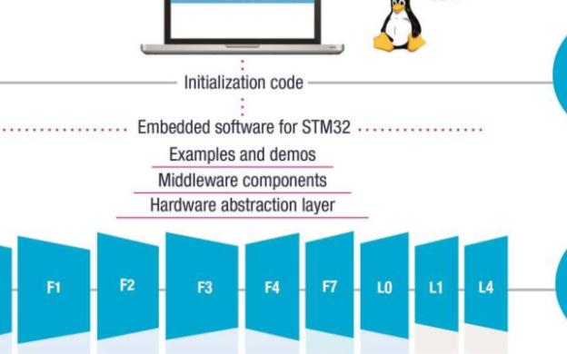 浅谈stm32cubemx安装教程