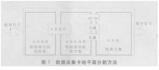 基于一种地平面铺设方式+单点接地的PCB设计方案...