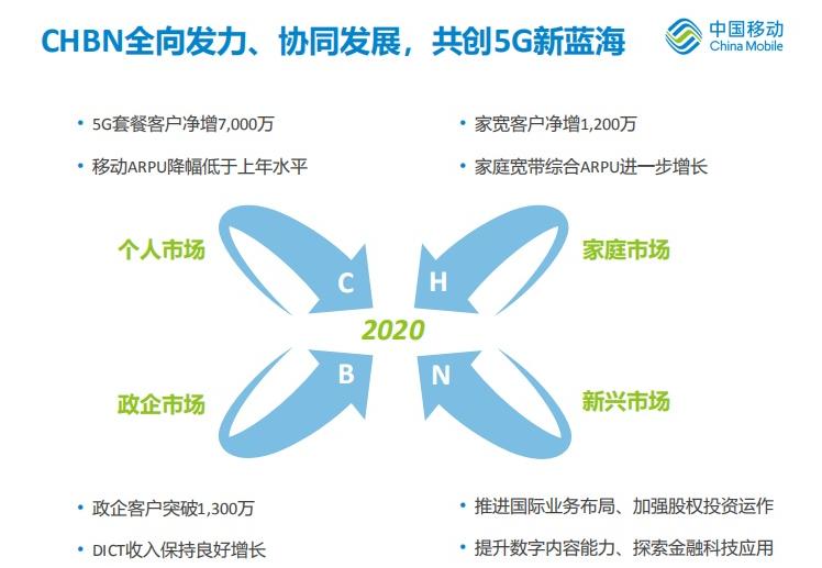 中国移动明确今年CHBN四轮目标