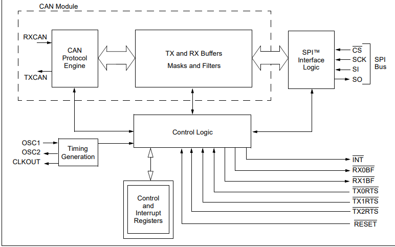 MCP2515带SPI的独立控制器接口的数据手册免费下载