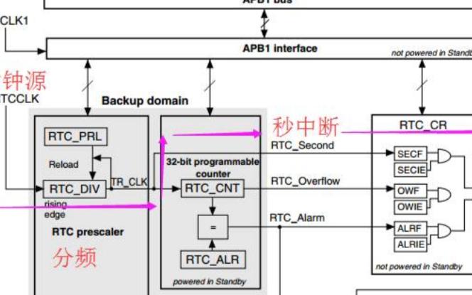STM32F10x _RTC秒中断