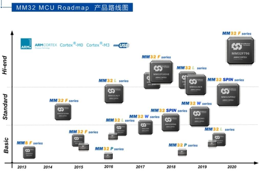 灵动微电子量身定制IoT专用MCU
