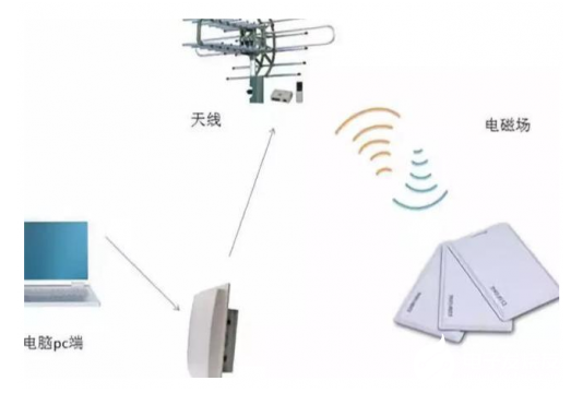 射频技术在无线通信领域中被广泛使用