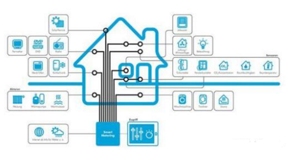 IoT傳感器怎樣去用作于檢測故障