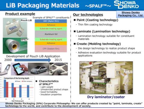 SDK用于电动汽车中锂离子电池设计的新产品,预计将于2021年3月投产