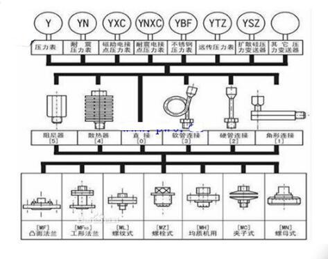 隔膜压力表安装方式_隔膜压力表安装注意事项