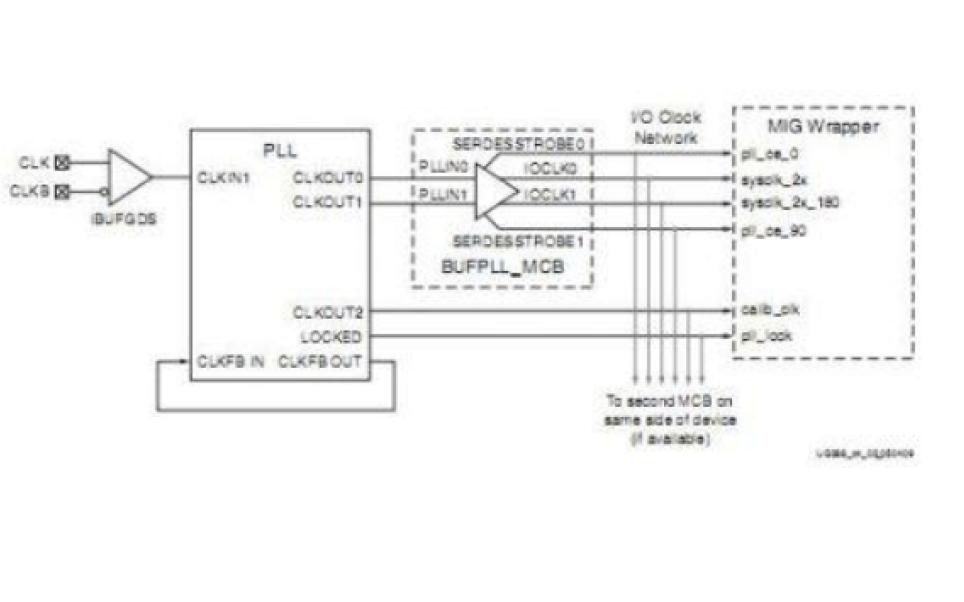 Spartan6硬核MCB读写DDR2的实战篇详细资料说明