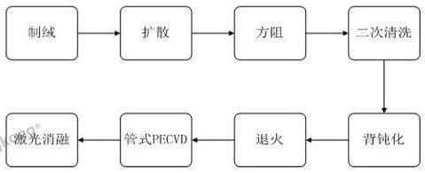基于RFID技术的PERC电池生产系统设计方案解...