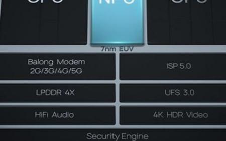芯片里的CPU、GPU、NPU是什么,它们是如何工作的