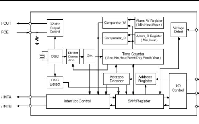RX8025实时计时器的数据手册免费下载
