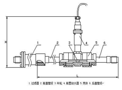 脈沖輸出渦輪流量計工作原理_脈沖輸出渦輪流量計結構圖