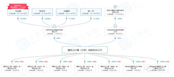 Tencent成立了新企业或将会涉足芯片设计