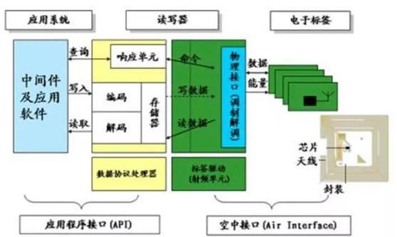RFID系统构架是怎样的