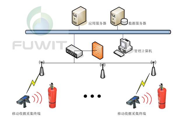 消防器材RFID管理项目是如何实施的
