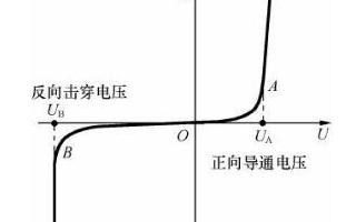 二极管与半导体以及PN结之间的差异分析