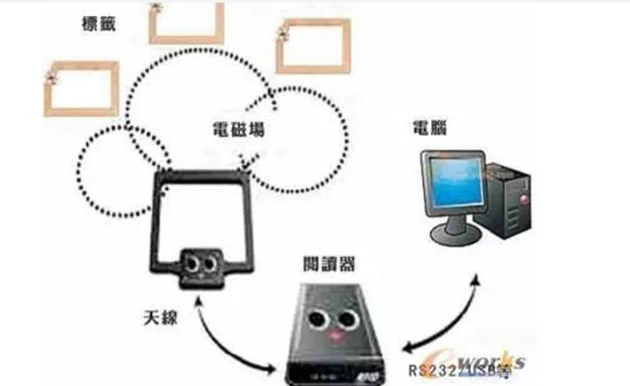 條碼技術與(yu)RFID技術存在什麼不(bu)一樣(yang)的地方(fang)
