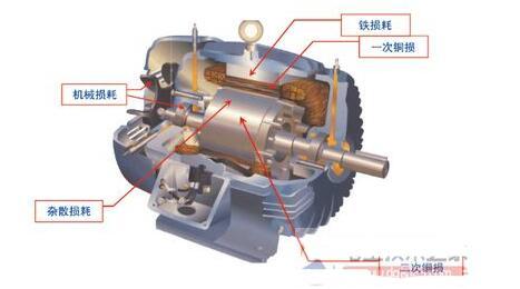 提高永磁电机功率因数的要点