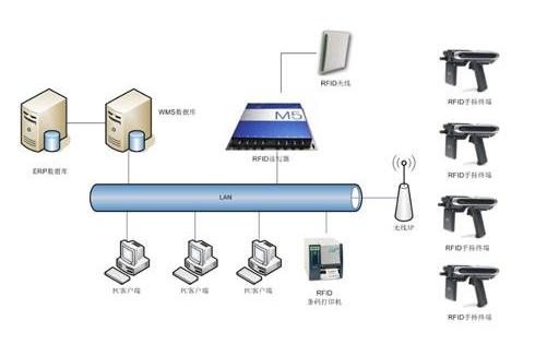 RFID智能样品管理是如何实现的