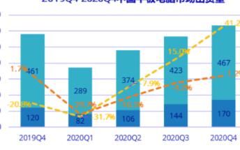 Q1季度中国平板出货量下滑,预计今年仍将保持同比50.1%的高速增长